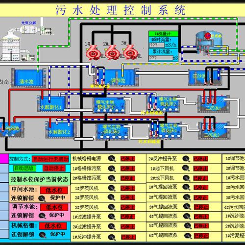 污水处理控制软件