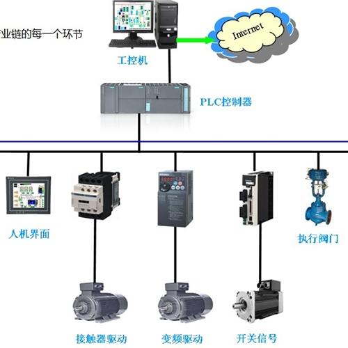 自动化控制架构图